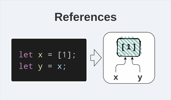 References in JavaScript