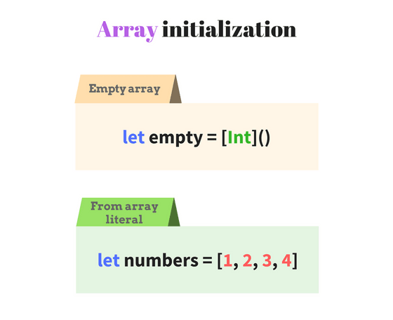 Empty array and array literal in Swift
