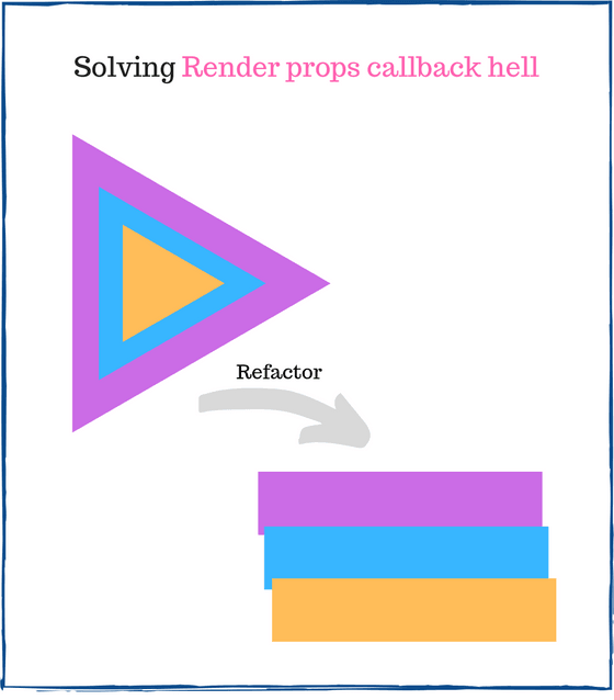 How to solve React render props callback hell