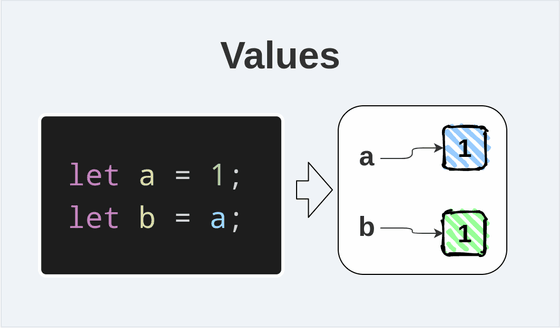 Values in JavaScript