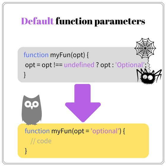 Use default function parameters from ES2015