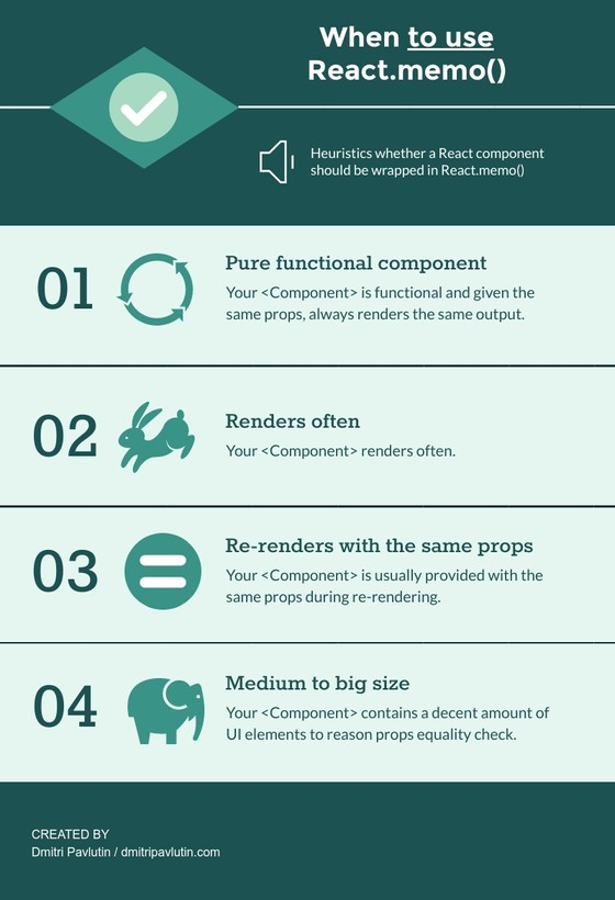 Inforgraphic explaining when to use React.memo()